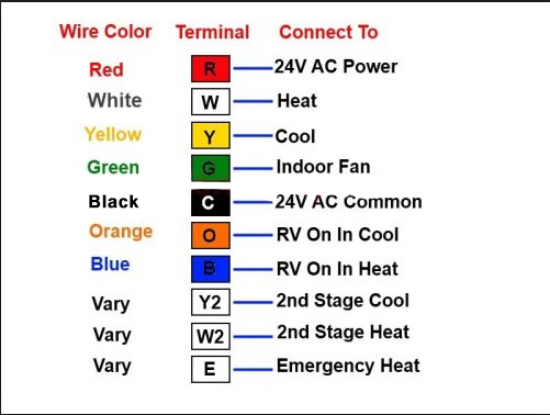 diy thermostat wiring the ultimate guide 2018 rh bestsmarthometrends com House Thermostat Wiring Diagrams Basic Thermostat Wiring