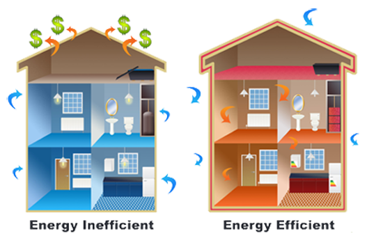 Energy Efficient Smart Homes
