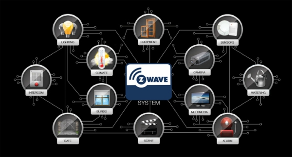 Z-Wave Technology Features
